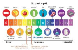 Dážďová voda pH