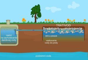 Trativod na zber dažďovej vody - infografika
